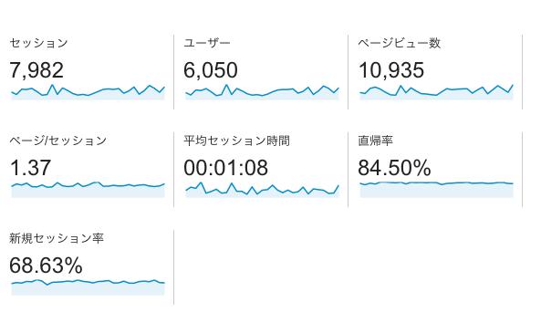 サイト2ヶ月目PV
